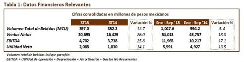 Datos Financieros Relevantes 3T15